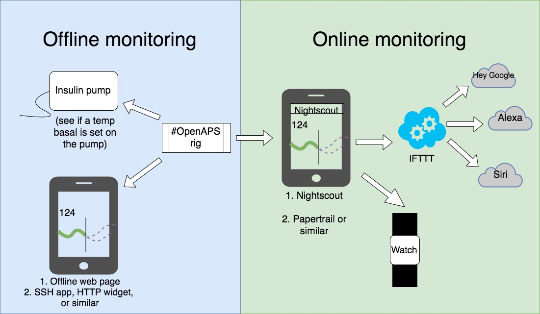 Understanding all the ways to monitor your rigs — OpenAPS 0 0 0